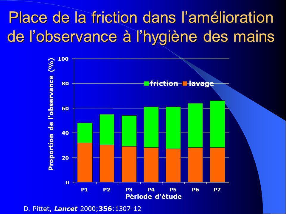 Place de la friction dans lamélioration de lobservance à lhygiène des mains D. Pittet, Lancet 2000;356:1307-12 0 20 40 60 80 100 P1P2P3P4P5P6P7 Périod