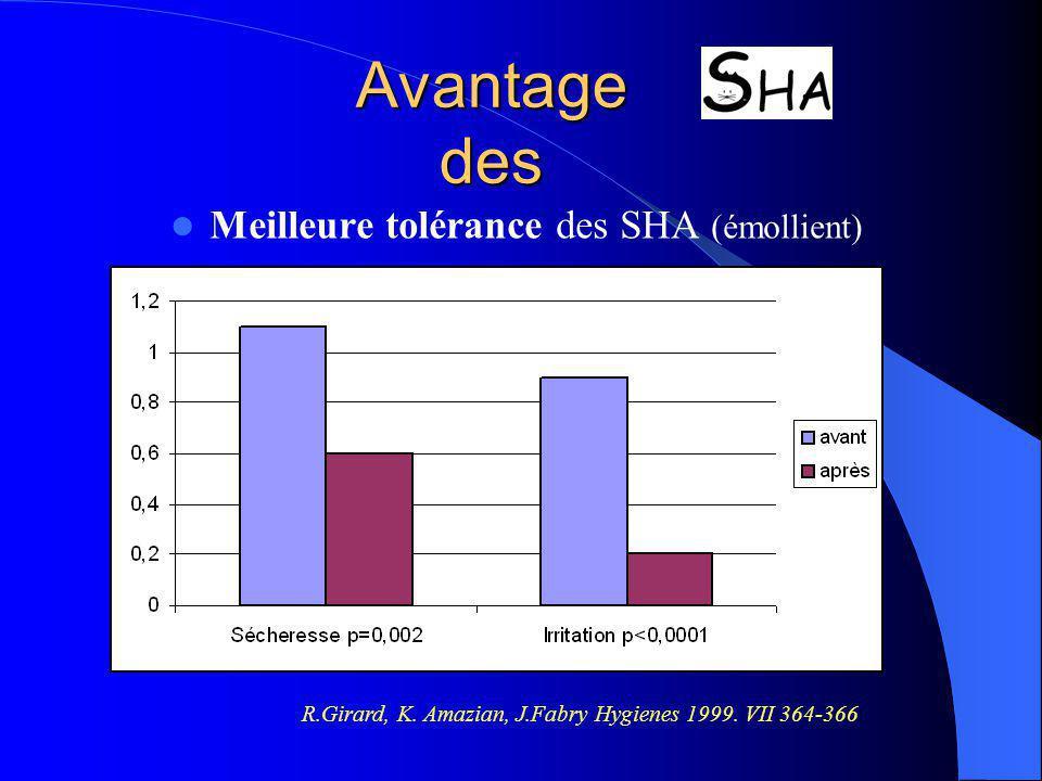 Avantage des Meilleure tolérance des SHA (émollient) R.Girard, K. Amazian, J.Fabry Hygienes 1999. VII 364-366