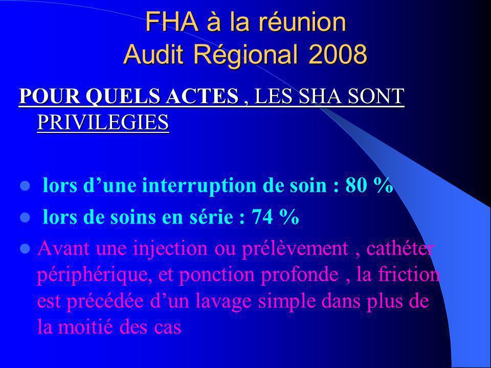FHA à la réunion Audit Régional 2008 POUR QUELS ACTES, LES SHA SONT PRIVILEGIES lors dune interruption de soin : 80 % lors de soins en série : 74 % Av