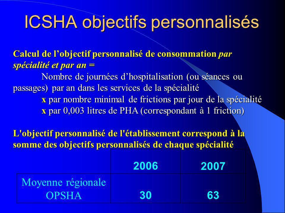ICSHA objectifs personnalisés 20062007 Moyenne régionale OPSHA 3063 Calcul de lobjectif personnalisé de consommation par spécialité et par an = Nombre