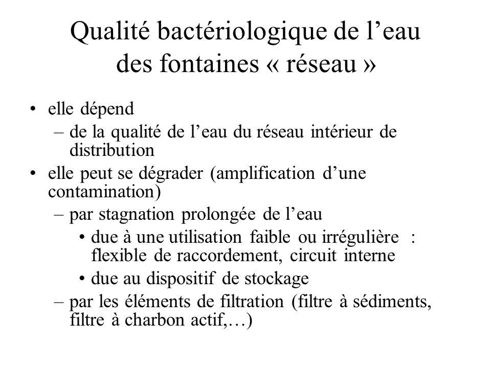 Qualité bactériologique de leau des fontaines « réseau » elle dépend –de la qualité de leau du réseau intérieur de distribution elle peut se dégrader