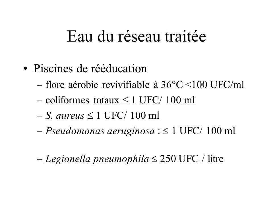 Eau du réseau traitée Piscines de rééducation –flore aérobie revivifiable à 36°C <100 UFC/ml –coliformes totaux 1 UFC/ 100 ml –S. aureus 1 UFC/ 100 ml