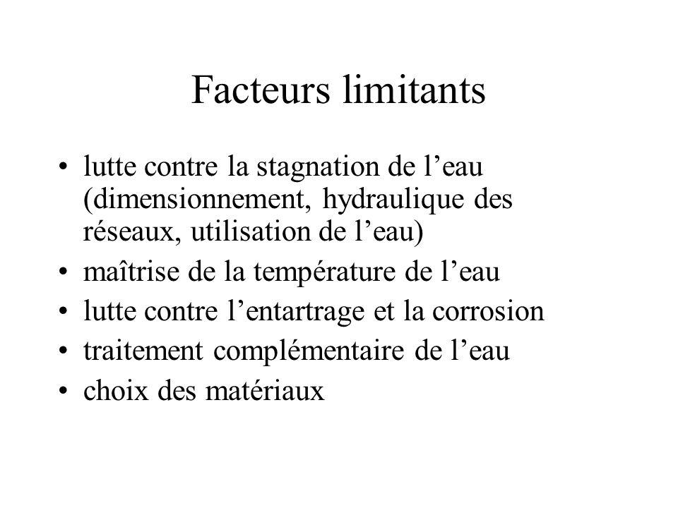 Facteurs limitants lutte contre la stagnation de leau (dimensionnement, hydraulique des réseaux, utilisation de leau) maîtrise de la température de le