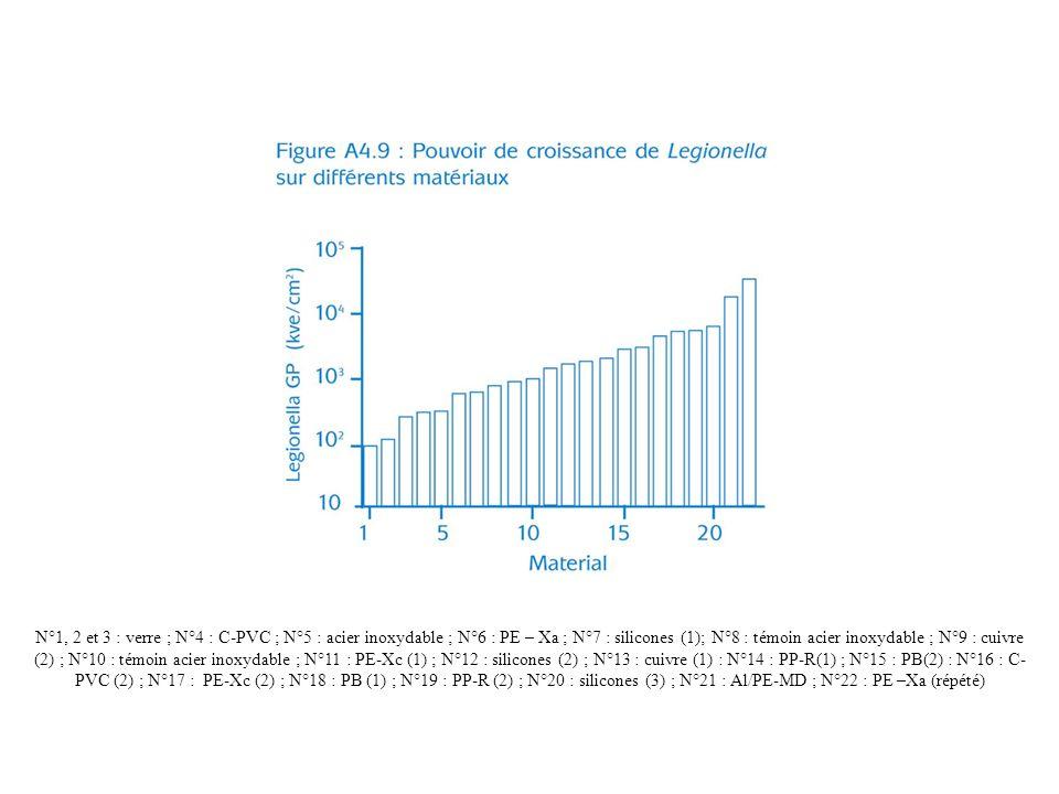 N°1, 2 et 3 : verre ; N°4 : C-PVC ; N°5 : acier inoxydable ; N°6 : PE – Xa ; N°7 : silicones (1); N°8 : témoin acier inoxydable ; N°9 : cuivre (2) ; N°10 : témoin acier inoxydable ; N°11 : PE-Xc (1) ; N°12 : silicones (2) ; N°13 : cuivre (1) : N°14 : PP-R(1) ; N°15 : PB(2) : N°16 : C- PVC (2) ; N°17 : PE-Xc (2) ; N°18 : PB (1) ; N°19 : PP-R (2) ; N°20 : silicones (3) ; N°21 : Al/PE-MD ; N°22 : PE –Xa (répété)