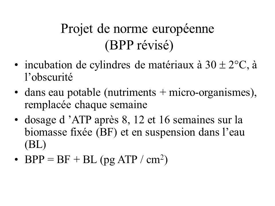 Projet de norme européenne (BPP révisé) incubation de cylindres de matériaux à 30 2°C, à lobscurité dans eau potable (nutriments + micro-organismes), remplacée chaque semaine dosage d ATP après 8, 12 et 16 semaines sur la biomasse fixée (BF) et en suspension dans leau (BL) BPP = BF + BL (pg ATP / cm 2 )