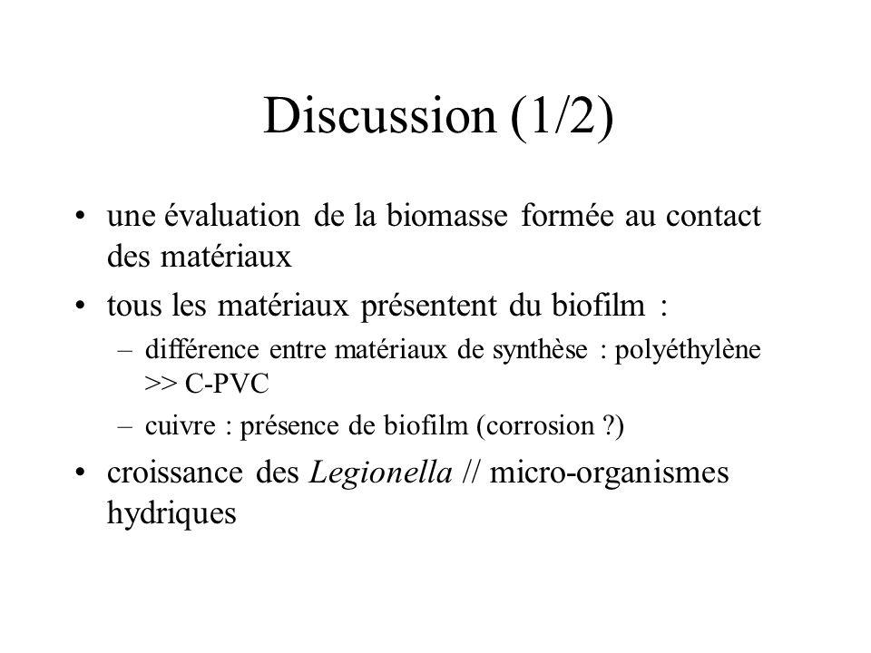 Discussion (1/2) une évaluation de la biomasse formée au contact des matériaux tous les matériaux présentent du biofilm : –différence entre matériaux de synthèse : polyéthylène >> C-PVC –cuivre : présence de biofilm (corrosion ?) croissance des Legionella // micro-organismes hydriques