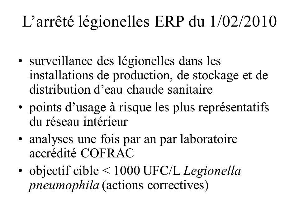 Larrêté légionelles ERP du 1/02/2010 surveillance des légionelles dans les installations de production, de stockage et de distribution deau chaude sanitaire points dusage à risque les plus représentatifs du réseau intérieur analyses une fois par an par laboratoire accrédité COFRAC objectif cible < 1000 UFC/L Legionella pneumophila (actions correctives)