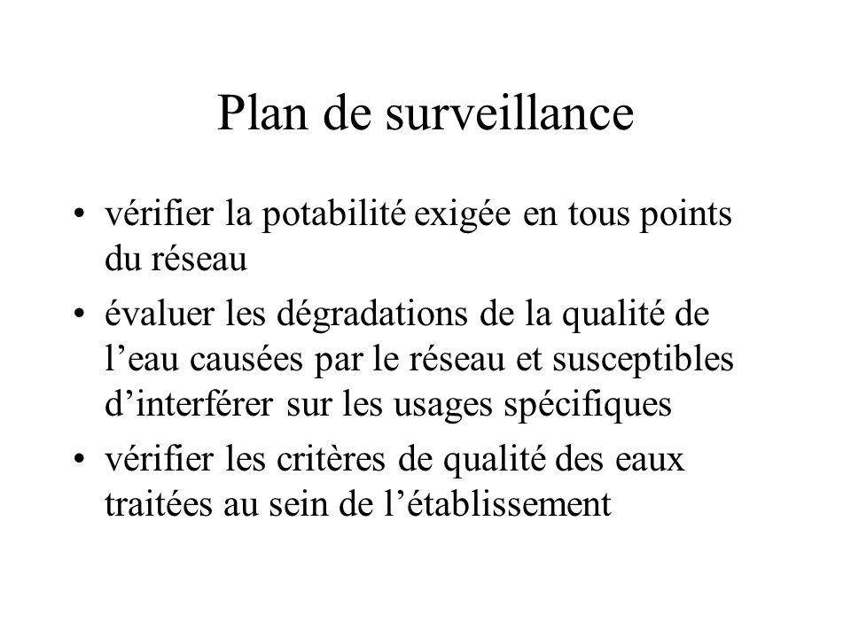 Plan de surveillance vérifier la potabilité exigée en tous points du réseau évaluer les dégradations de la qualité de leau causées par le réseau et susceptibles dinterférer sur les usages spécifiques vérifier les critères de qualité des eaux traitées au sein de létablissement