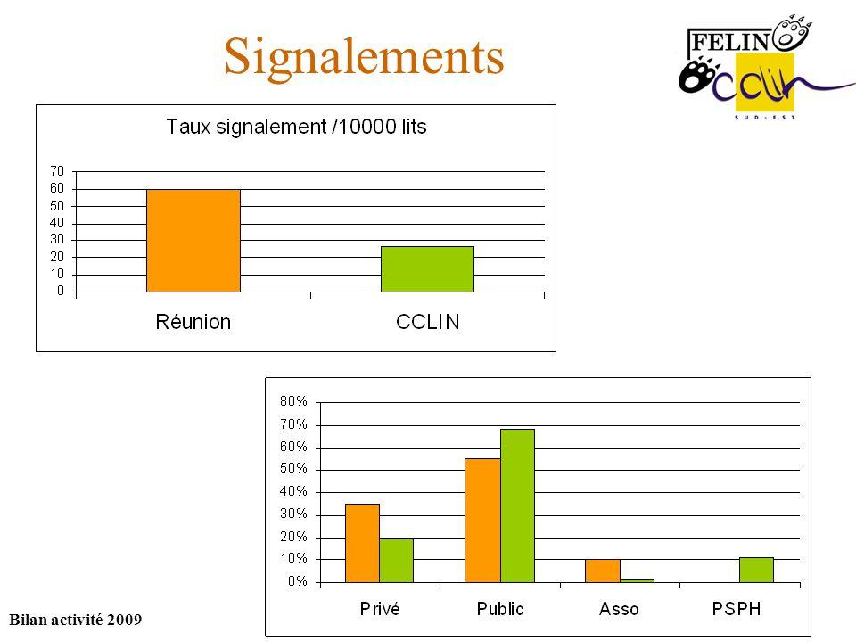 Bilan activité 2009 Signalements