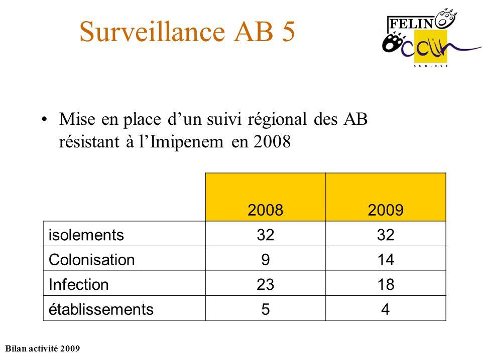 Bilan activité 2009 Surveillance AB 5 Mise en place dun suivi régional des AB résistant à lImipenem en 2008 20082009 isolements32 Colonisation914 Infection2318 établissements54