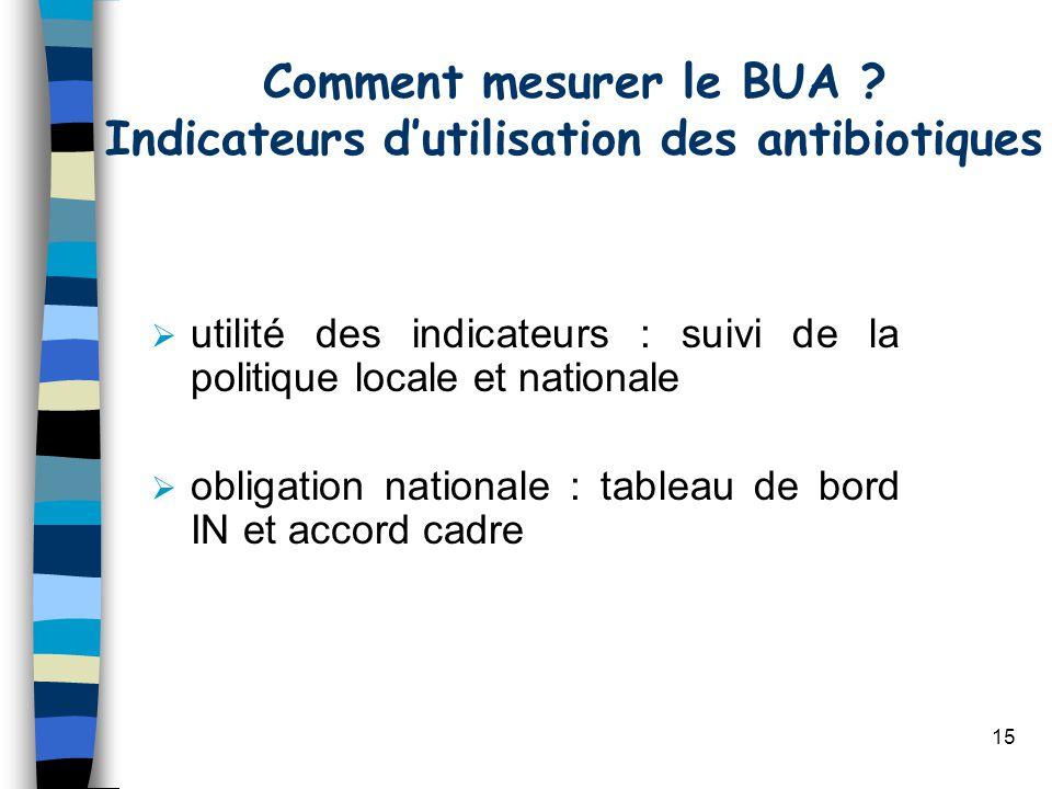 15 utilité des indicateurs : suivi de la politique locale et nationale obligation nationale : tableau de bord IN et accord cadre Comment mesurer le BU