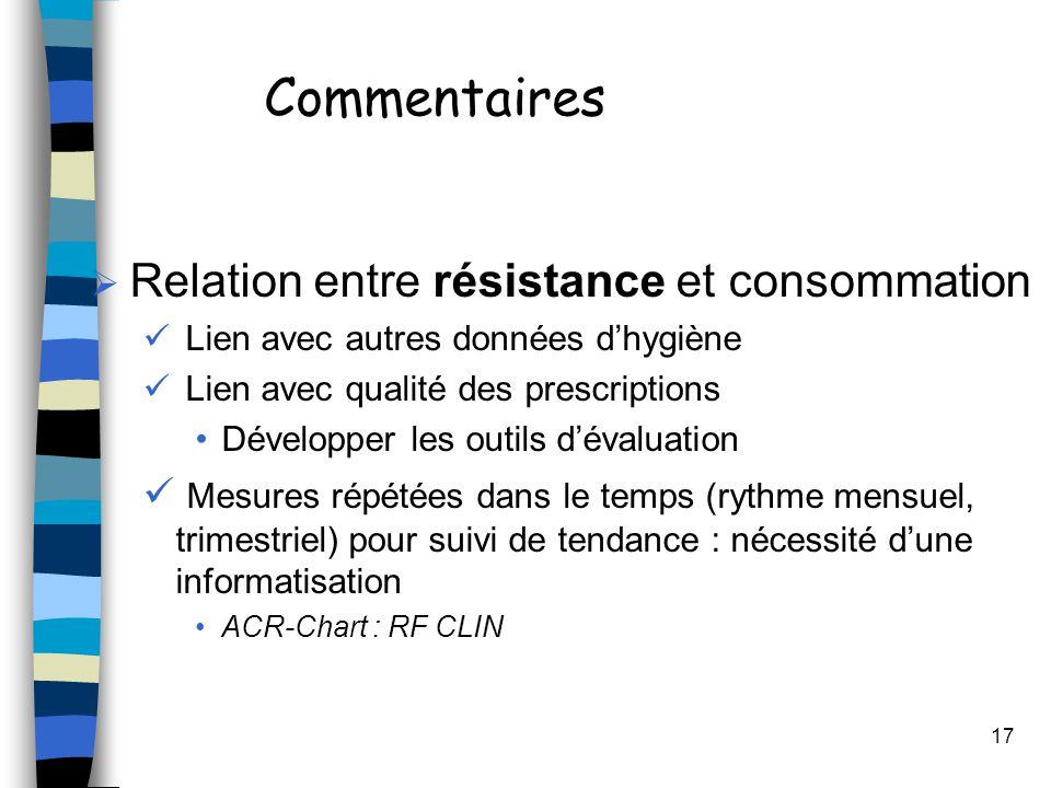 17 Commentaires Relation entre résistance et consommation Lien avec autres données dhygiène Lien avec qualité des prescriptions Développer les outils