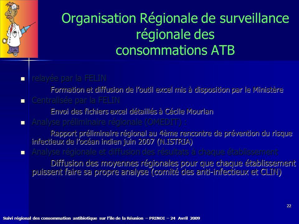 Suivi régional des consommation antibiotique sur lîle de la Réunion – PRINOI – 24 Avril 2009 22 Organisation Régionale de surveillance régionale des c