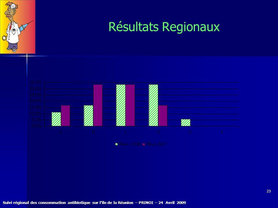 Suivi régional des consommation antibiotique sur lîle de la Réunion – PRINOI – 24 Avril 2009 23 Résultats Regionaux