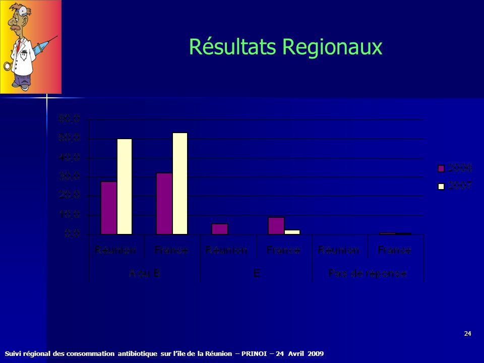 Suivi régional des consommation antibiotique sur lîle de la Réunion – PRINOI – 24 Avril 2009 24 Résultats Regionaux