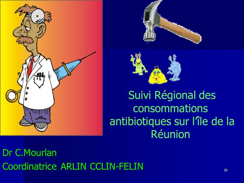 25 Suivi Régional des consommations antibiotiques sur lîle de la Réunion Dr C.Mourlan Coordinatrice ARLIN CCLIN-FELIN
