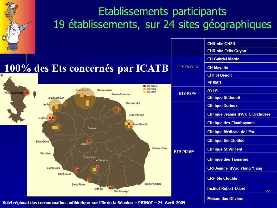 Suivi régional des consommation antibiotique sur lîle de la Réunion – PRINOI – 24 Avril 2009 27 Etablissements participants 19 établissements, sur 24