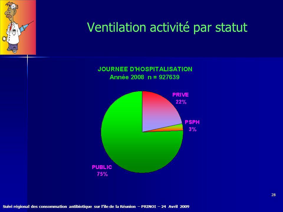 Suivi régional des consommation antibiotique sur lîle de la Réunion – PRINOI – 24 Avril 2009 28 Ventilation activité par statut