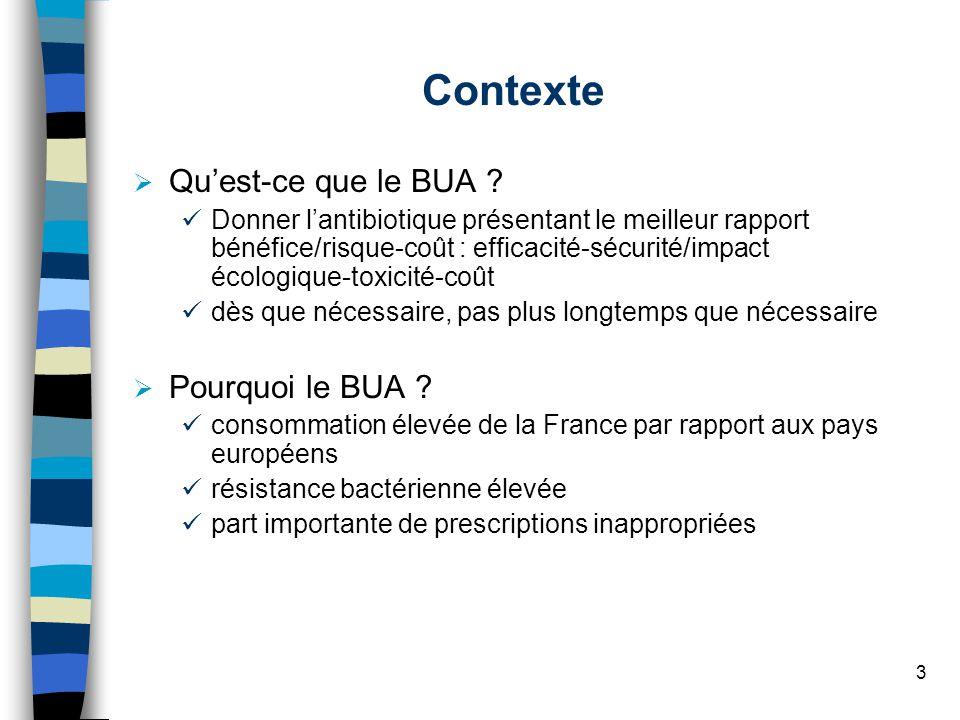 3 Contexte Quest-ce que le BUA ? Donner lantibiotique présentant le meilleur rapport bénéfice/risque-coût : efficacité-sécurité/impact écologique-toxi