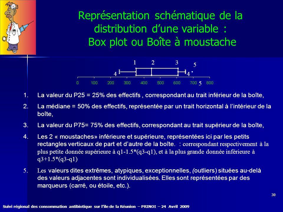 Suivi régional des consommation antibiotique sur lîle de la Réunion – PRINOI – 24 Avril 2009 30 Représentation schématique de la distribution dune var