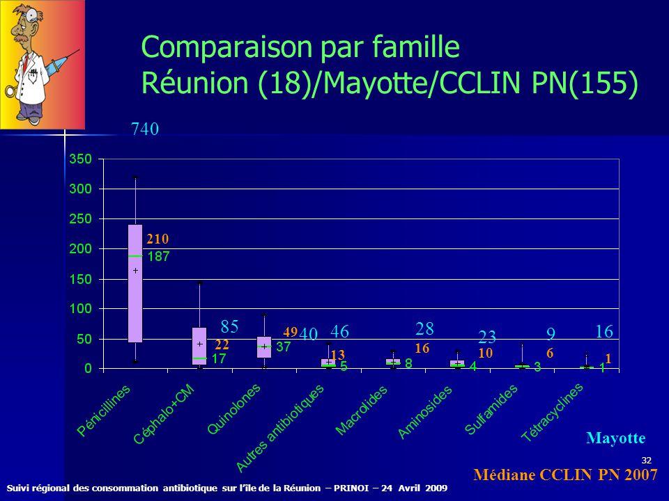 Suivi régional des consommation antibiotique sur lîle de la Réunion – PRINOI – 24 Avril 2009 32 Comparaison par famille Réunion (18)/Mayotte/CCLIN PN(