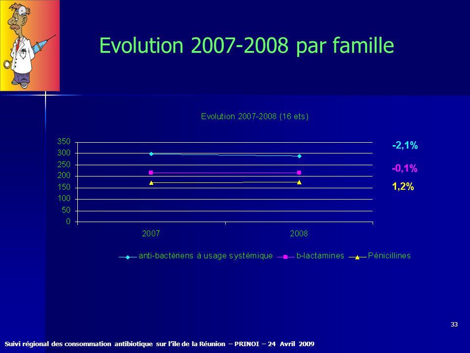 Suivi régional des consommation antibiotique sur lîle de la Réunion – PRINOI – 24 Avril 2009 33 Evolution 2007-2008 par famille