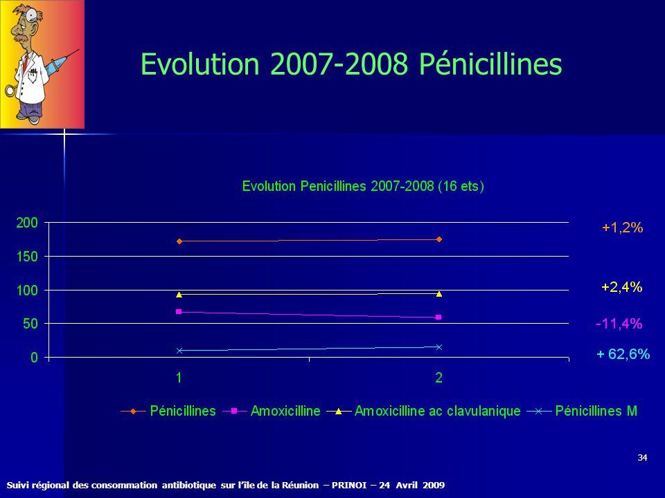 Suivi régional des consommation antibiotique sur lîle de la Réunion – PRINOI – 24 Avril 2009 34 Evolution 2007-2008 Pénicillines