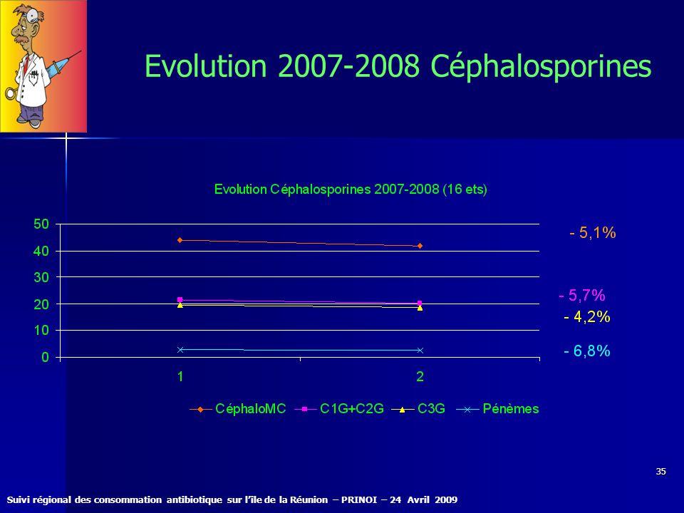 Suivi régional des consommation antibiotique sur lîle de la Réunion – PRINOI – 24 Avril 2009 35 Evolution 2007-2008 Céphalosporines
