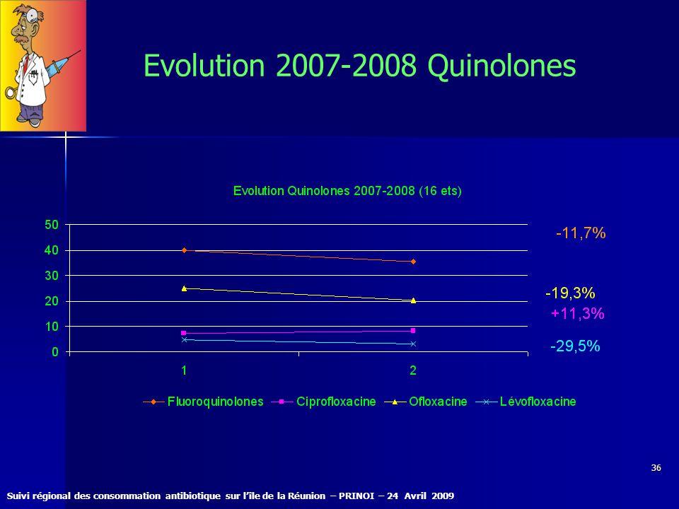 Suivi régional des consommation antibiotique sur lîle de la Réunion – PRINOI – 24 Avril 2009 36 Evolution 2007-2008 Quinolones
