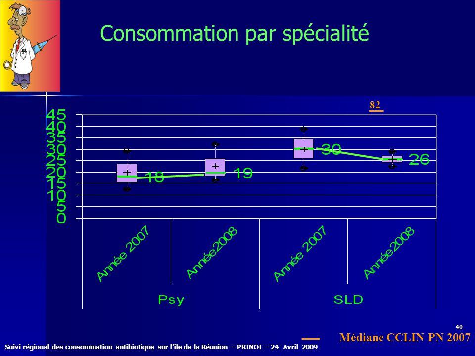 Suivi régional des consommation antibiotique sur lîle de la Réunion – PRINOI – 24 Avril 2009 40 Consommation par spécialité 82 Médiane CCLIN PN 2007