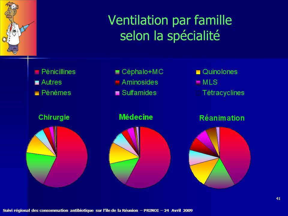 Suivi régional des consommation antibiotique sur lîle de la Réunion – PRINOI – 24 Avril 2009 41 Ventilation par famille selon la spécialité