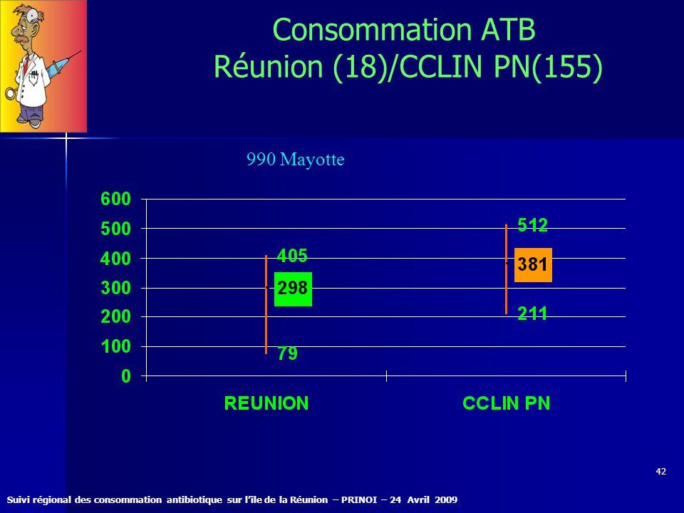 Suivi régional des consommation antibiotique sur lîle de la Réunion – PRINOI – 24 Avril 2009 42 Consommation ATB Réunion (18)/CCLIN PN(155) 990 Mayott