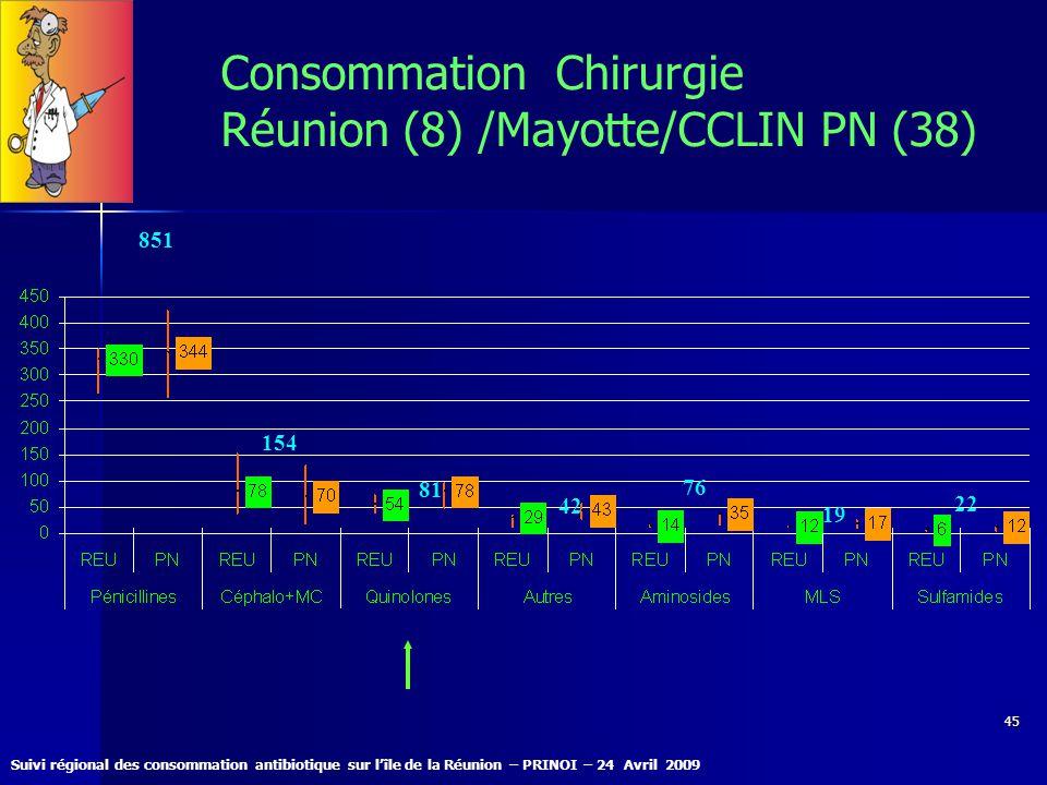 Suivi régional des consommation antibiotique sur lîle de la Réunion – PRINOI – 24 Avril 2009 45 Consommation Chirurgie Réunion (8) /Mayotte/CCLIN PN (