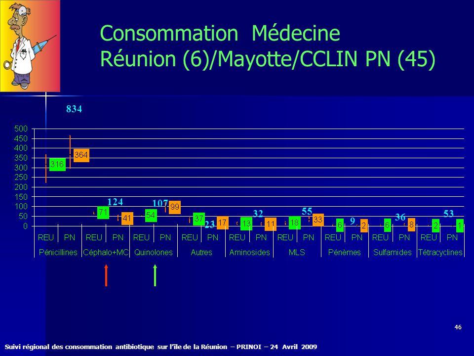 Suivi régional des consommation antibiotique sur lîle de la Réunion – PRINOI – 24 Avril 2009 46 Consommation Médecine Réunion (6)/Mayotte/CCLIN PN (45