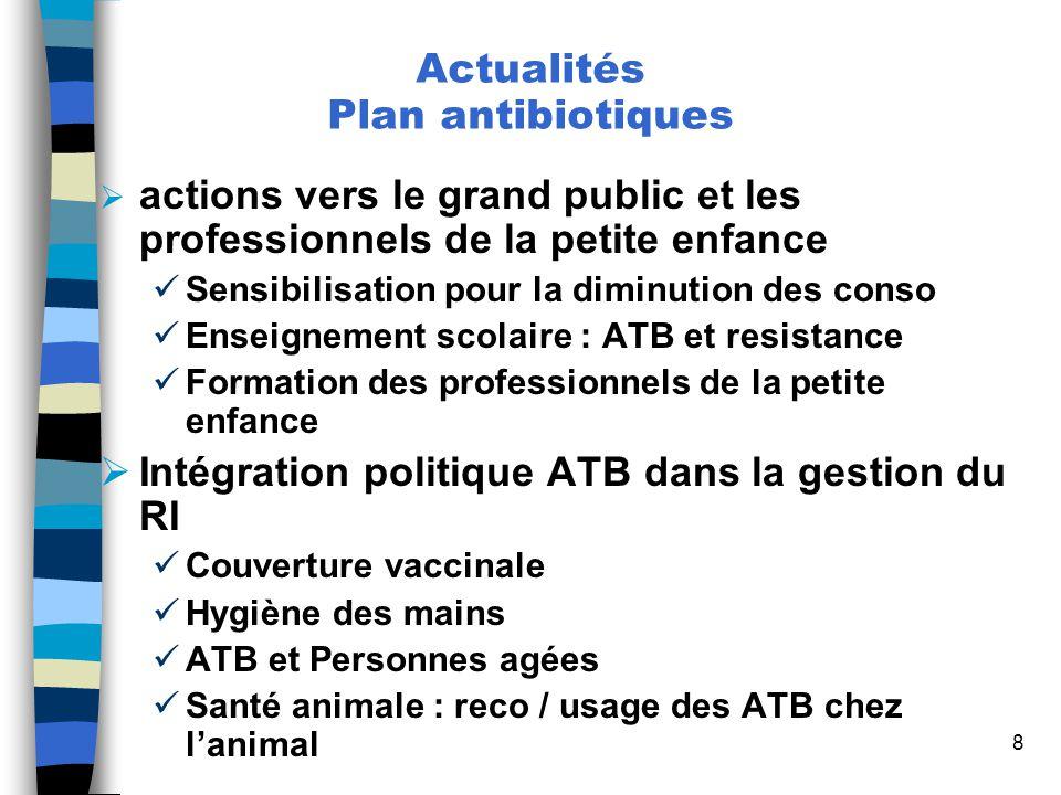 Suivi régional des consommation antibiotique sur lîle de la Réunion – PRINOI – 24 Avril 2009 29 Ventilation activité par spécialité n = 927639