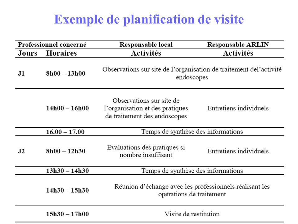 Exemple de planification de visite
