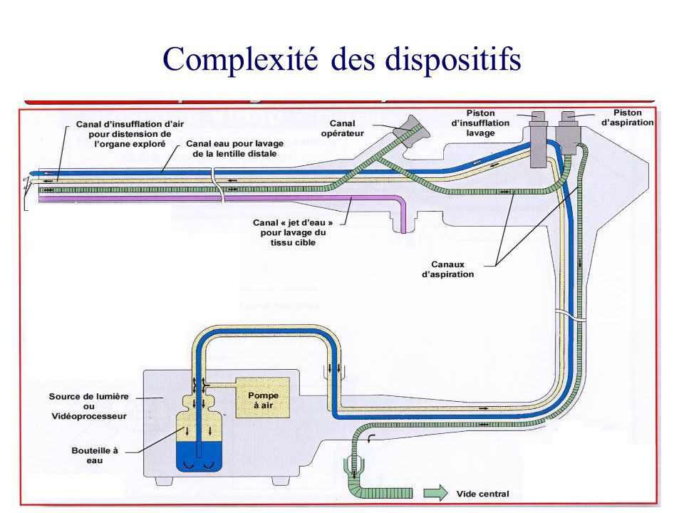 Complexité des dispositifs Canal érecteur sur duodénoscope Extrémité distale de lendoscope