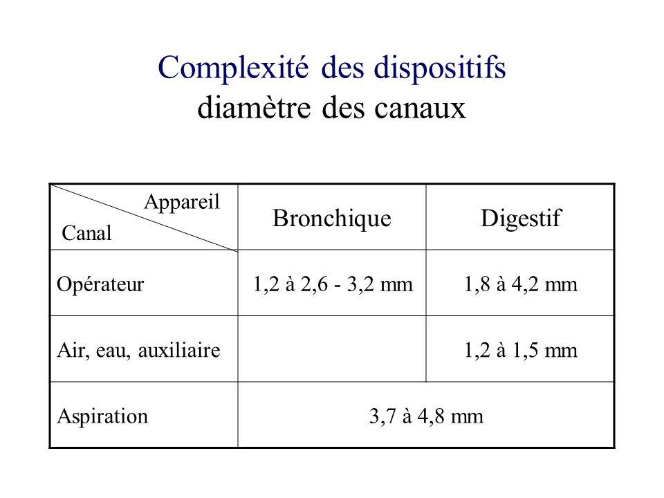 Complexité des dispositifs diamètre des canaux BronchiqueDigestif Opérateur1,2 à 2,6 - 3,2 mm1,8 à 4,2 mm Air, eau, auxiliaire1,2 à 1,5 mm Aspiration3,7 à 4,8 mm Appareil Canal