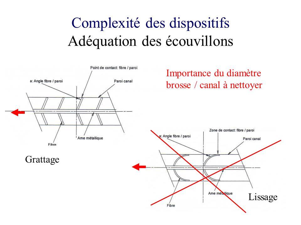 Complexité des dispositifs Adéquation des écouvillons Importance du diamètre brosse / canal à nettoyer Grattage Lissage