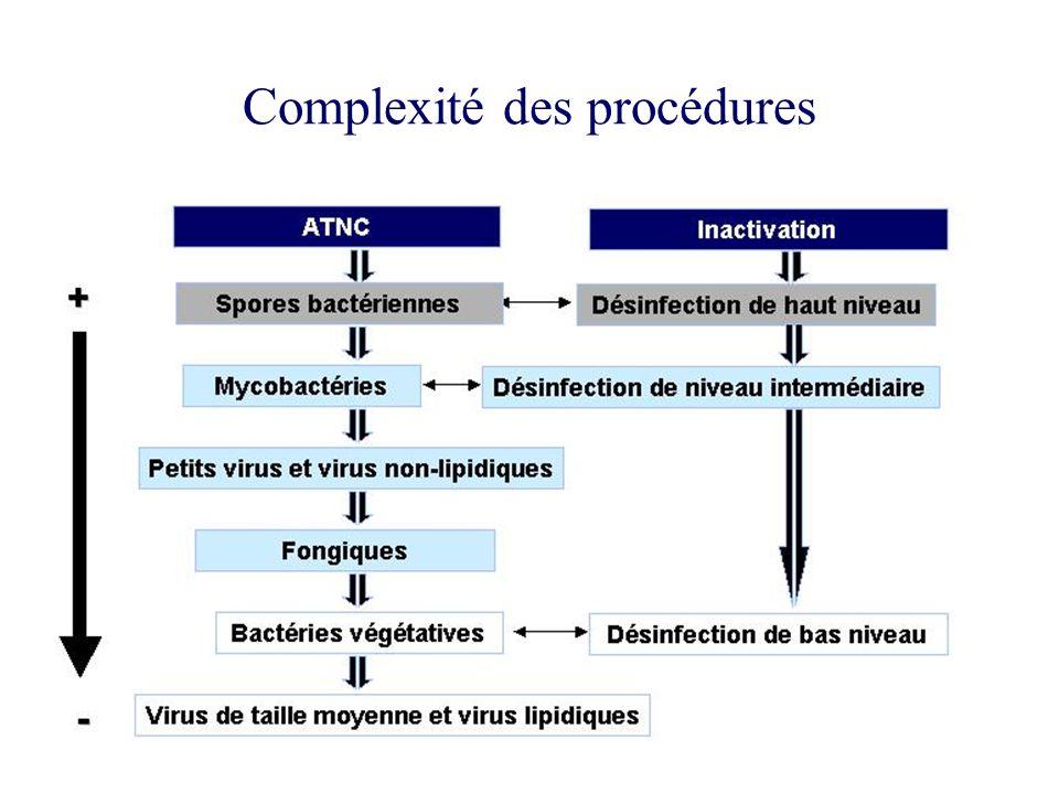Complexité des procédures