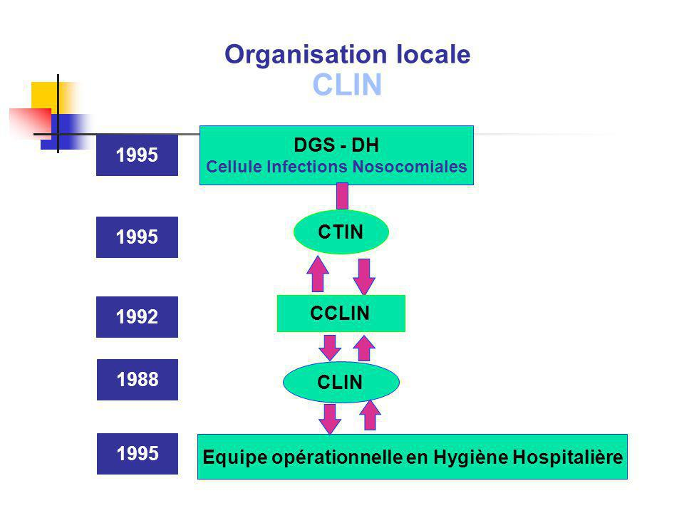 DGS - DH Cellule Infections Nosocomiales CTIN CCLIN CLIN Equipe opérationnelle en Hygiène Hospitalière 1988 1992 1995 Organisation locale CLIN