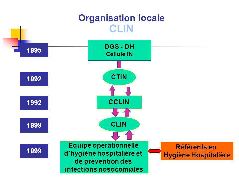 DGS - DH Cellule IN CTIN CCLIN CLIN Equipe opérationnelle dhygiène hospitalière et de prévention des infections nosocomiales 1999 1992 1995 1999 Organ