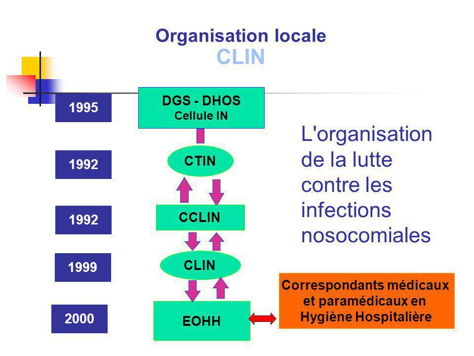 L'organisation de la lutte contre les infections nosocomiales DGS - DHOS Cellule IN CTIN CCLIN CLIN EOHH 1999 1992 1995 2000 Organisation locale CLIN