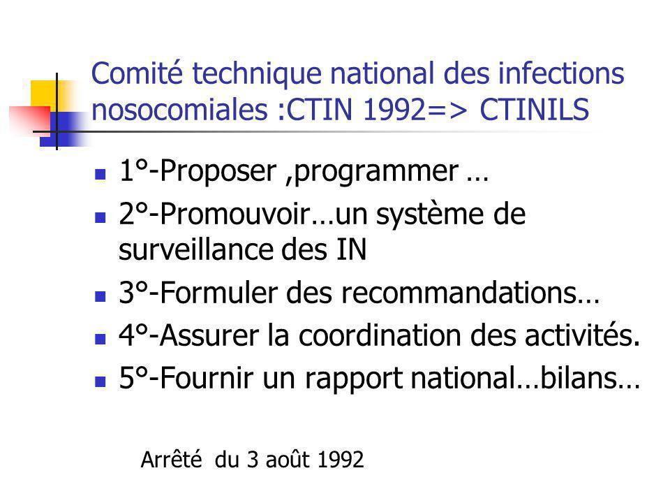 Les C.C.L.I.N -1992:des centres de coordination de lutte contre les infections nosocomiales Les C.CLIN: Organismes de liaison et de coordination Cinq équipes spécialisées en réseau: Paris-nord, Sud-est, Sud-ouest, Est,Ouest