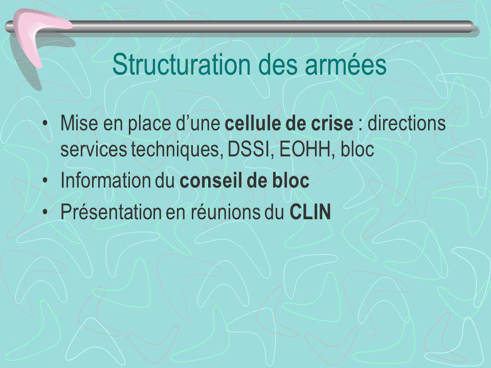 Structuration des armées Mise en place dune cellule de crise : directions services techniques, DSSI, EOHH, bloc Information du conseil de bloc Présent