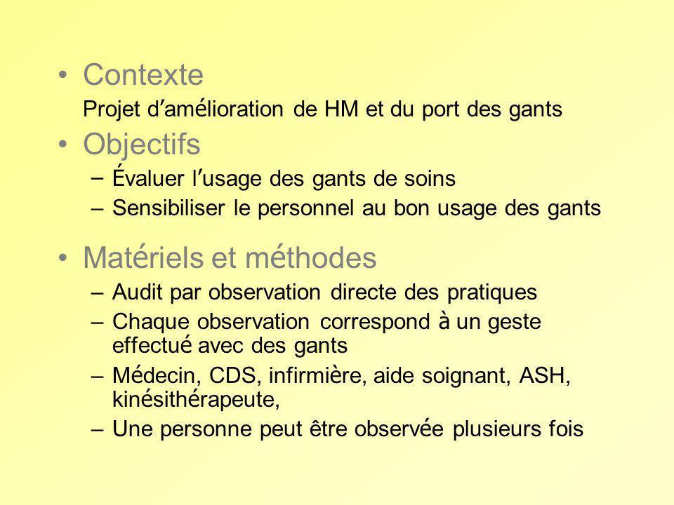 Contexte Projet d am é lioration de HM et du port des gants Objectifs –É valuer l usage des gants de soins –Sensibiliser le personnel au bon usage des
