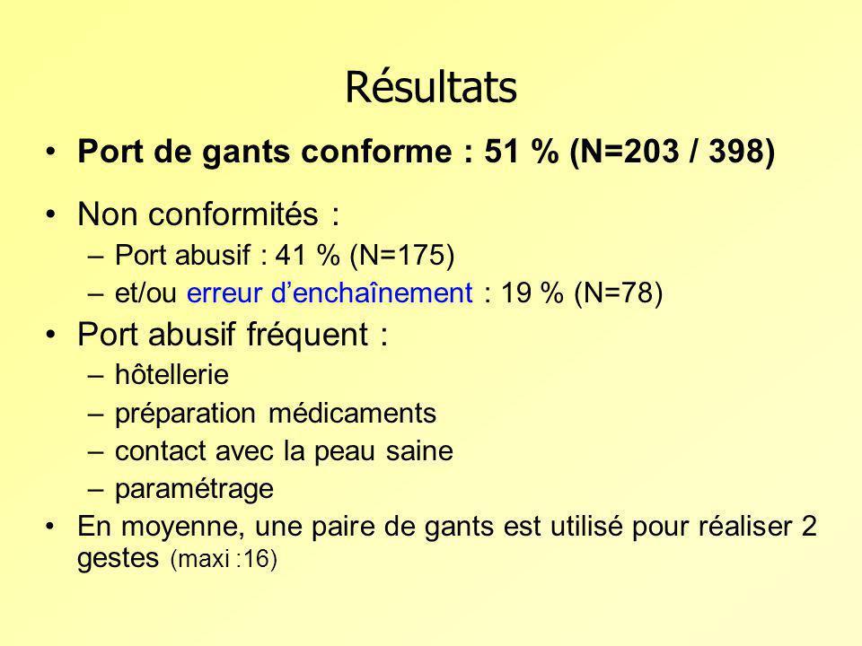 Port de gants conforme : 51 % (N=203 / 398) Non conformités : –Port abusif : 41 % (N=175) –et/ou erreur denchaînement : 19 % (N=78) Port abusif fréque
