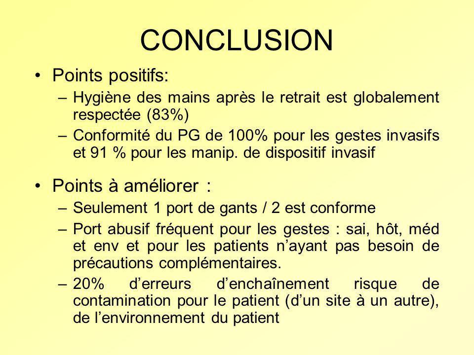 CONCLUSION Points positifs: –Hygiène des mains après le retrait est globalement respectée (83%) –Conformité du PG de 100% pour les gestes invasifs et