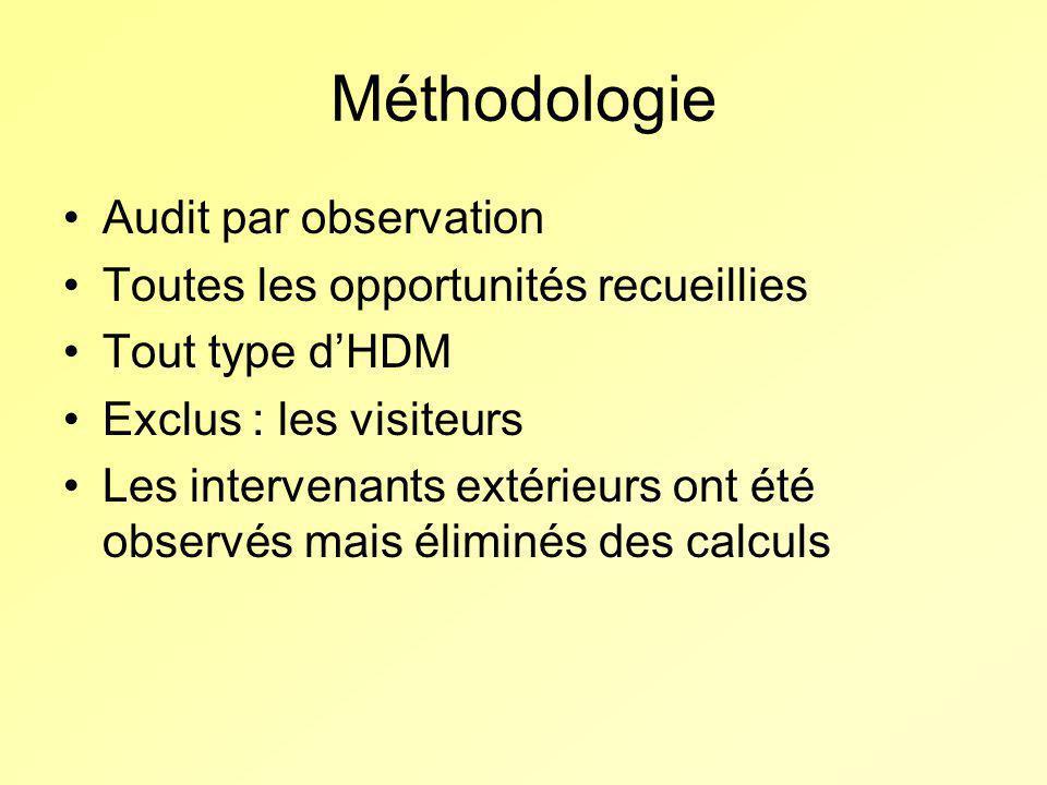 Méthodologie Audit par observation Toutes les opportunités recueillies Tout type dHDM Exclus : les visiteurs Les intervenants extérieurs ont été obser