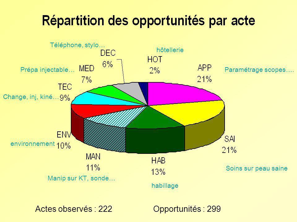 Actes observés : 222 Opportunités : 299 Paramétrage scopes…. Soins sur peau saine habillage Manip sur KT, sonde… environnement Change, inj, kiné… Prép